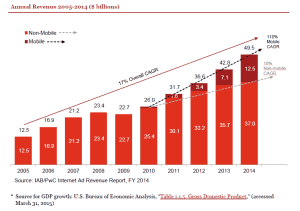 IAB Online Advertising Growth Chart